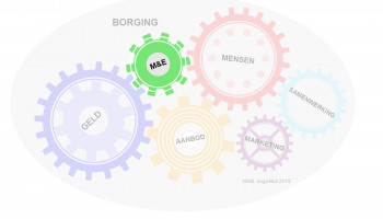 Borging (6): evaluatie van je project