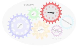 Borging (2): hoe trek je deelnemers?