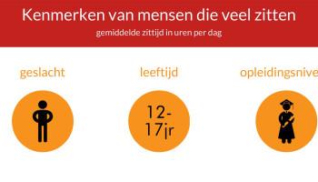 Factsheet Zitgedrag: kennis over zittend Nederland in beeld