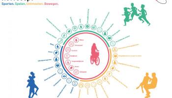 De actieve stad Groningen: recepten voor de toekomst