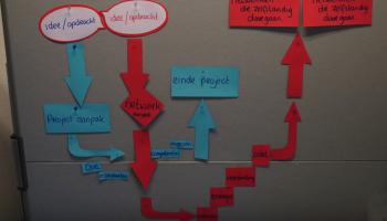 Netwerkaanpak of projectaanpak